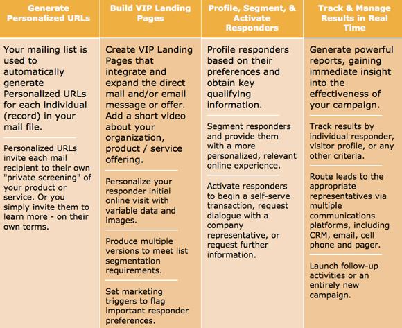 Integrated Marketing | Marketing Symphony
